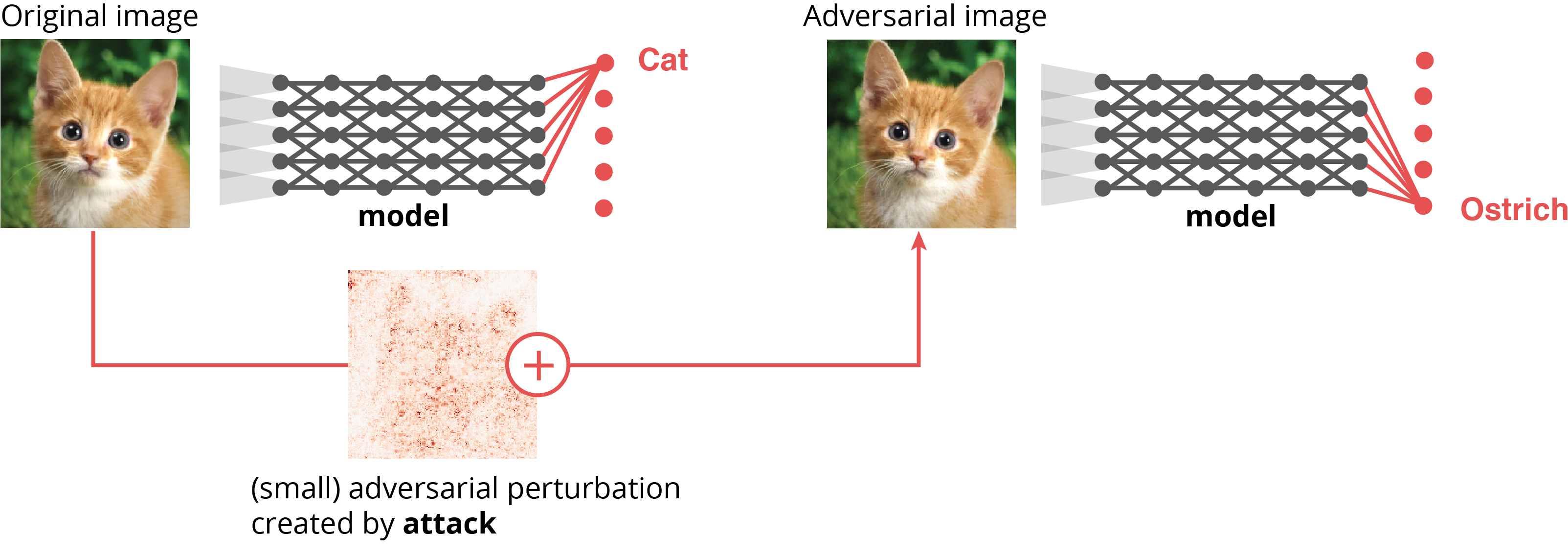 Illustration Adversarial Examples